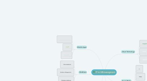 Mind Map: IT in HR-managment