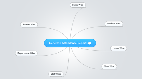Mind Map: Generate Attendance Reports