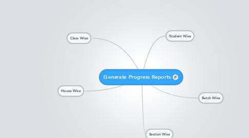 Mind Map: Generate Progress Reports