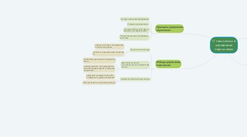 Mind Map: IT технологии в управлении персоналом