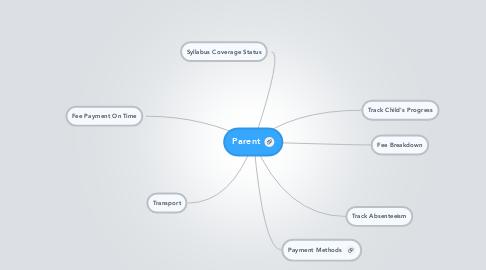Mind Map: Parent
