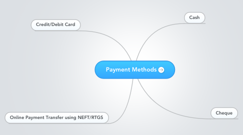 Mind Map: Payment Methods