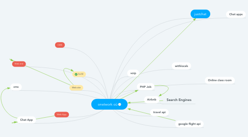 Mind Map: onetwork oü