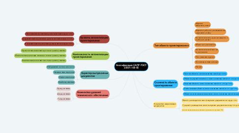 Mind Map: Класификация САПР ГОСТ 23501.108-85