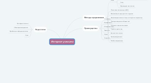 Mind Map: Интернет реклама