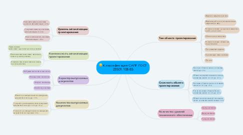 Mind Map: Классификация САПР ГОСТ 23501.108-85