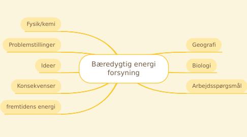 Mind Map: Bæredygtig energi forsyning