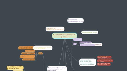 Mind Map: Современные технологии IT  в рекламме