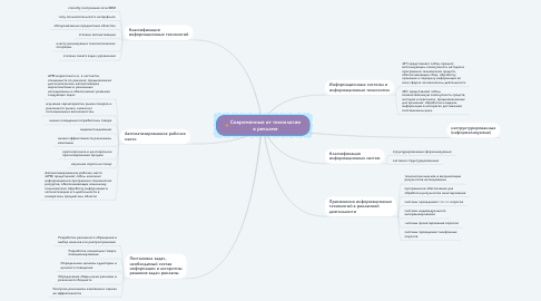 Mind Map: Современные ит технологии в рекламе