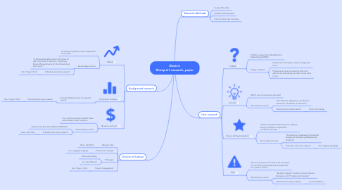 Mind Map: Electric Sheep.A1.research_paper