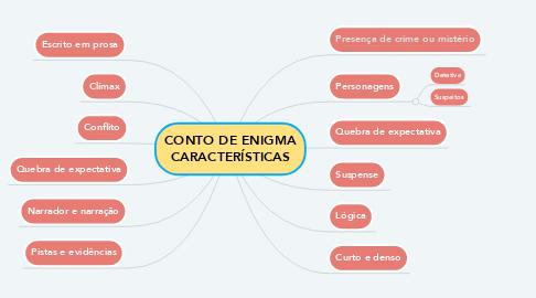 Mind Map: CONTO DE ENIGMA CARACTERÍSTICAS