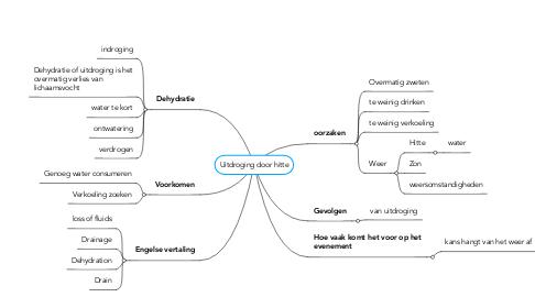 Mind Map: Uitdroging door hitte