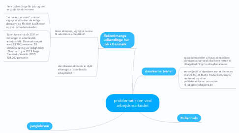 Mind Map: problematikken ved arbejdsmarkedet