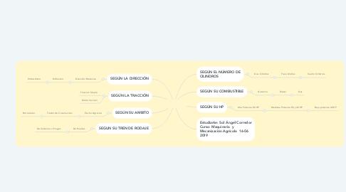 Mind Map: CLASIFICACIÓN DEL TRACTOR