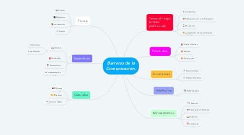 Mind Map: Barreras de la Comunicación.