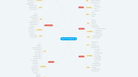 Mind Map: Project Time Management