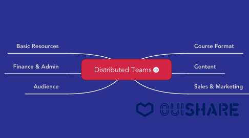 Mind Map: Distributed Teams