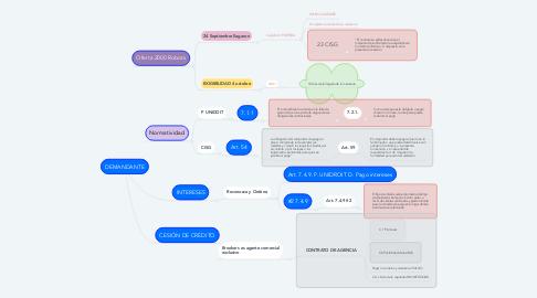 Mind Map: DEMANDANTE