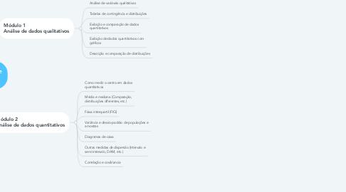 Mind Map: Análise exploratória de dados
