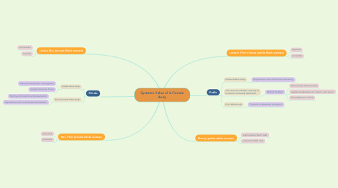 Mind Map: Systemic Value of A Female Body