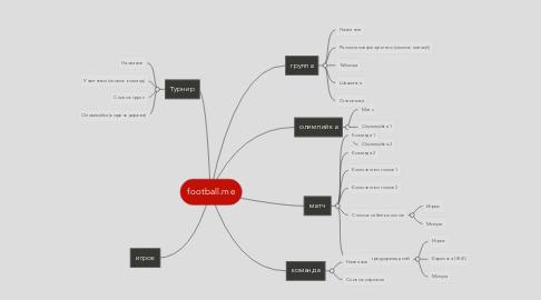 Mind Map: football.me