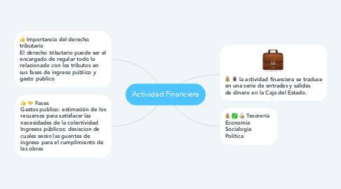 Mind Map: Actividad Financiera