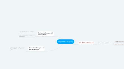 Mind Map: Erdplattenbewegung