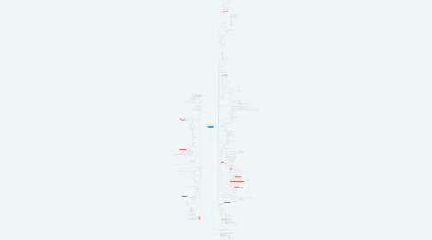 Mind Map: コンサルティング