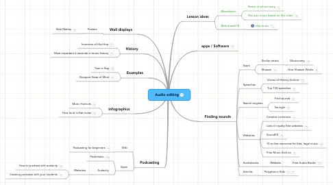 Mind Map: Audio editing