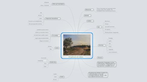 Mind Map: Et boelsted ved Lodskov