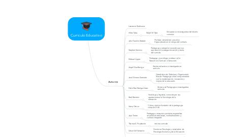 Mind Map: Curriculo Educativo