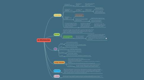 Mind Map: ECOTECNOLOGÍA