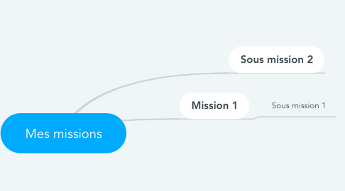 Mind Map: Mes missions