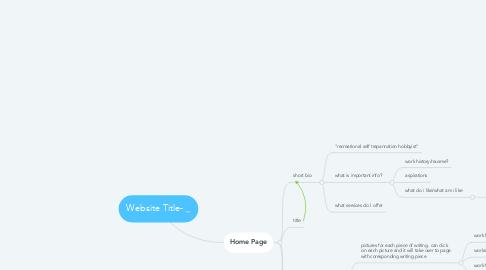 Mind Map: Website Title- _______