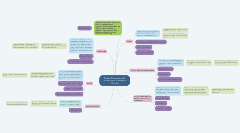 Mind Map: Theatre Organizations for Children Who Are Different Ethnicities