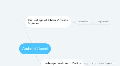 Mind Map: Anthony Daniel