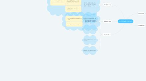 Mind Map: English Career Portfolio