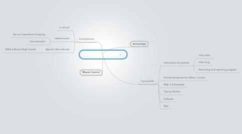 Mind Map: Typing & Mouse Skills