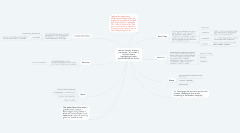 Mind Map: Weston Murphy: Munchin' with Murph': This will be  a site dedicated to highlighting my daily passion of food and fitness.
