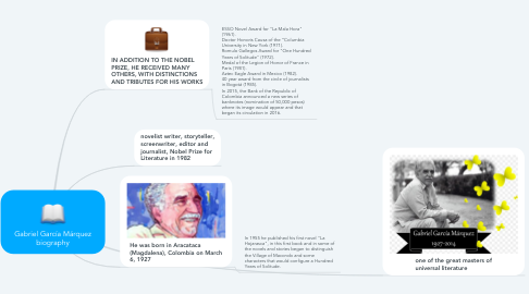 Mind Map: Gabriel García Márquez biography