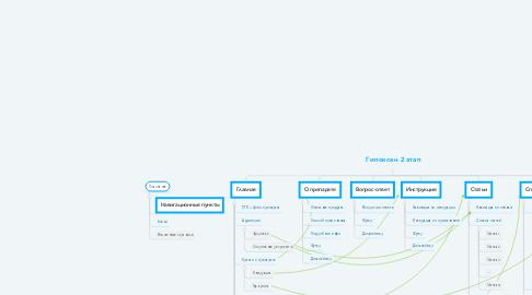 Mind Map: Гипоксен 2 этап