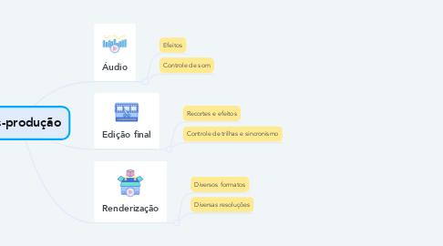 Mind Map: Pós-produção