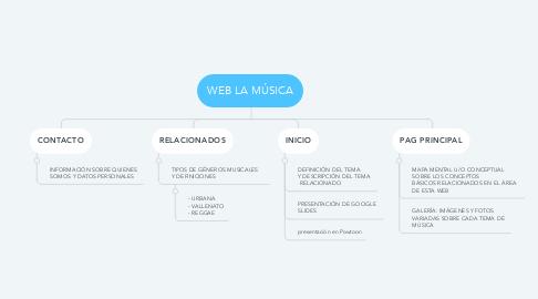 Mind Map: WEB LA MÚSICA