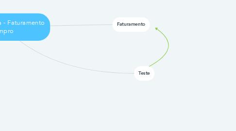 Mind Map: Estrutura Jira - Faturamento Empro