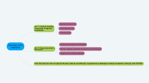 Mind Map: Resolução cofen 0464/2014