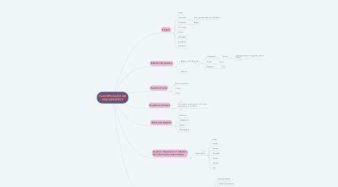 Mind Map: CLASSIFICAÇÃO DE DOCUMENTOS