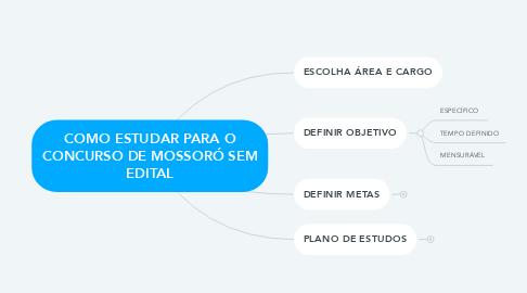 Mind Map: COMO ESTUDAR PARA O CONCURSO DE MOSSORÓ SEM EDITAL
