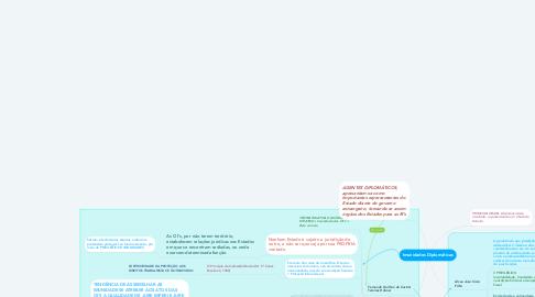 Mind Map: Imunidades Diplomáticas