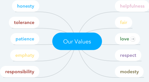 Mind Map: Our Values