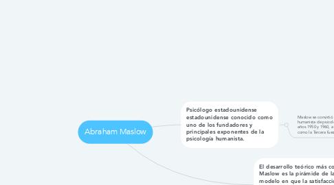 Mind Map: Abraham Maslow